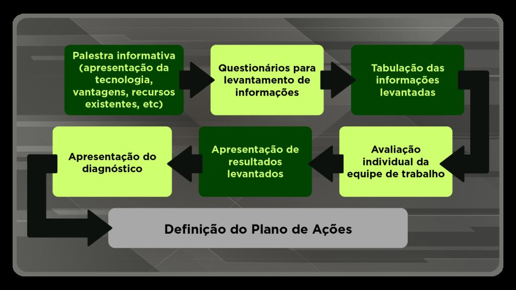 implementação BIM